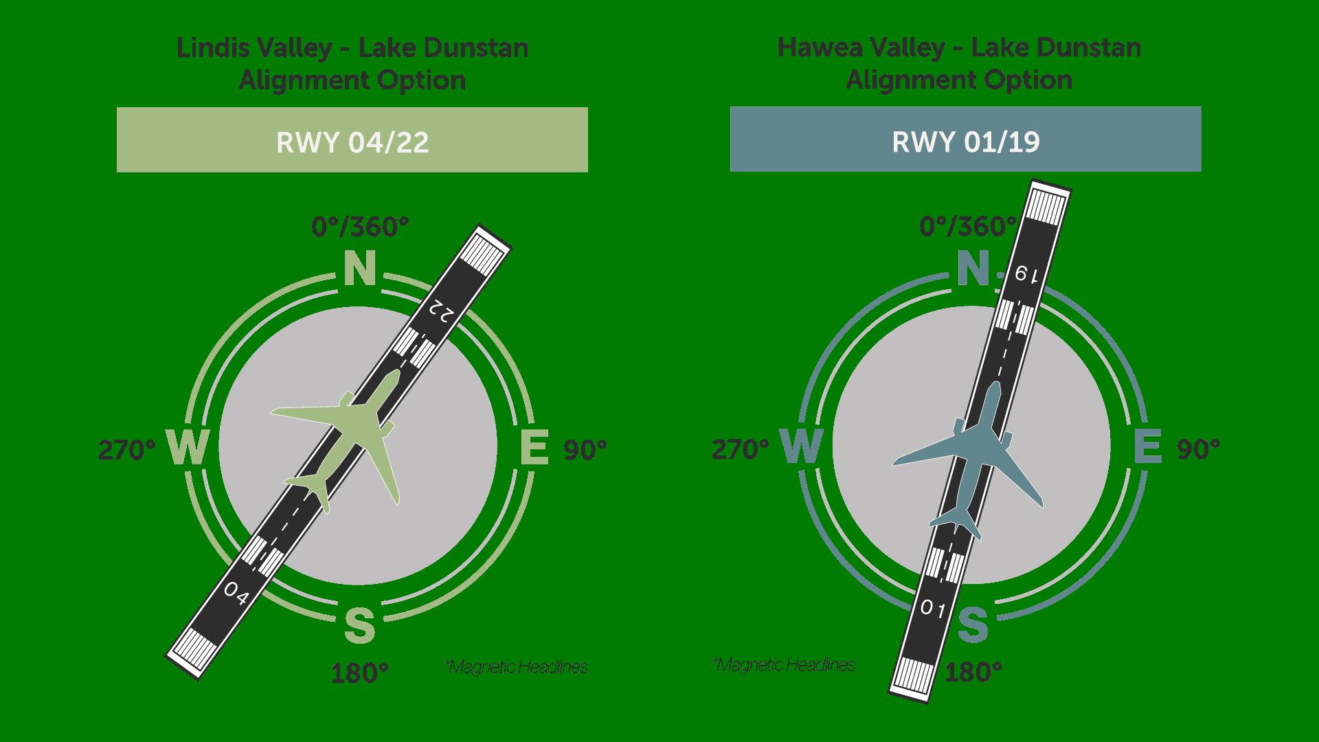 P6 Runway A Lignment options